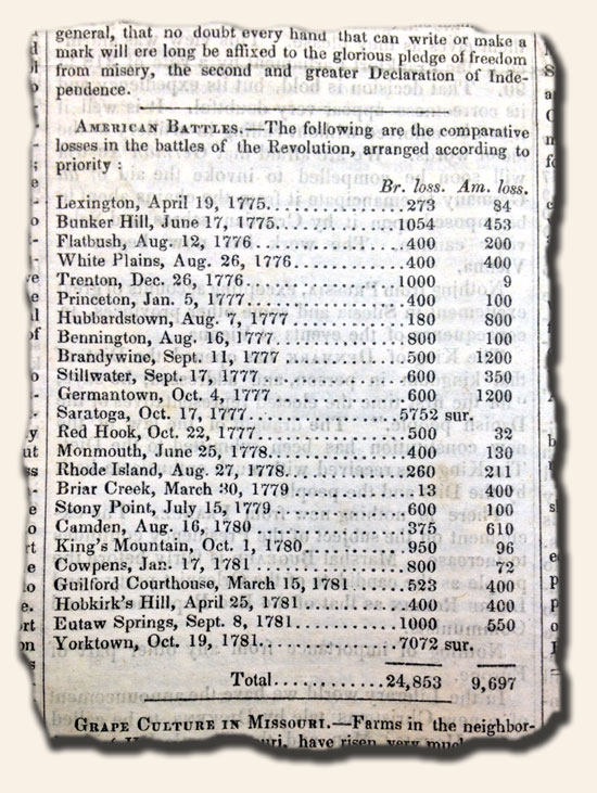 Blog-7-4-2014-Revolutionary-War-Casualties